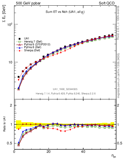 Plot of sumEt-vs-nch in 500 GeV ppbar collisions