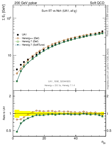 Plot of sumEt-vs-nch in 200 GeV ppbar collisions