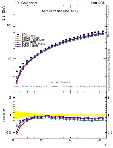 Plot of sumEt-vs-nch in 900 GeV ppbar collisions