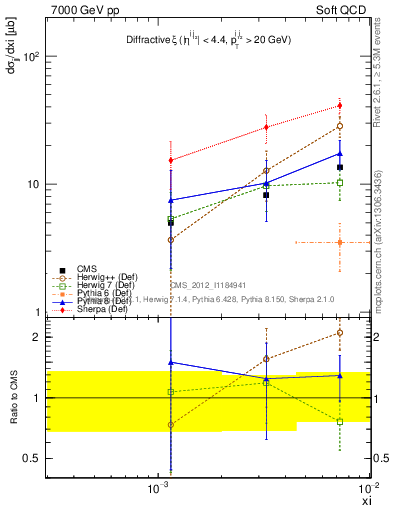 Plot of xi in 7000 GeV pp collisions