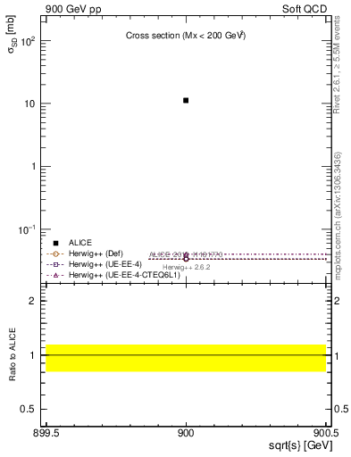 Plot of xsec in 900 GeV pp collisions
