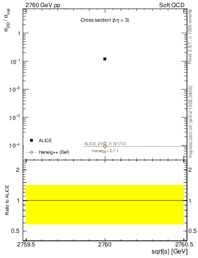 Plot of xsec in 2760 GeV pp collisions