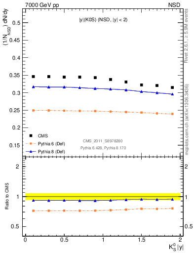 Plot of K0S_eta in 7000 GeV pp collisions