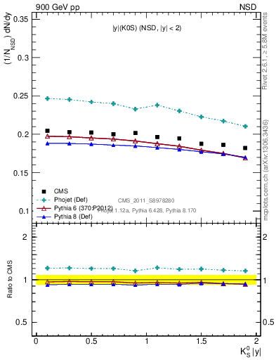 Plot of K0S_eta in 900 GeV pp collisions