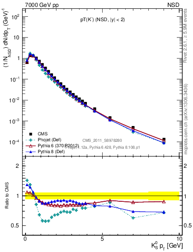 Plot of K0S_pt in 7000 GeV pp collisions