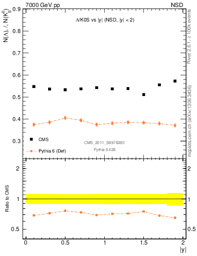 Plot of L2K0S_eta in 7000 GeV pp collisions