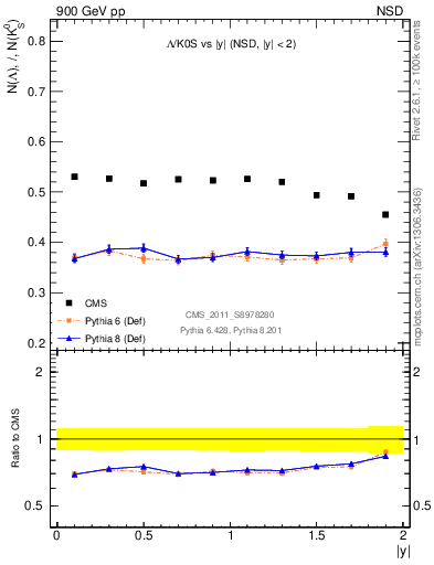 Plot of L2K0S_eta in 900 GeV pp collisions