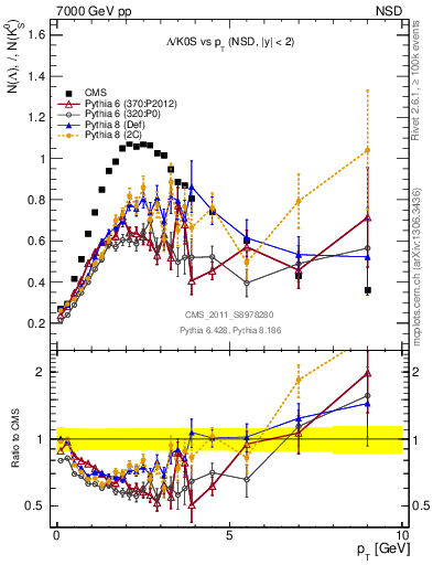 Plot of L2K0S_pt in 7000 GeV pp collisions