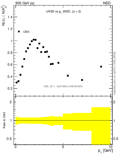 Plot of L2K0S_pt in 900 GeV pp collisions