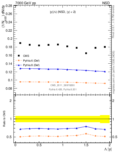 Plot of L_eta in 7000 GeV pp collisions