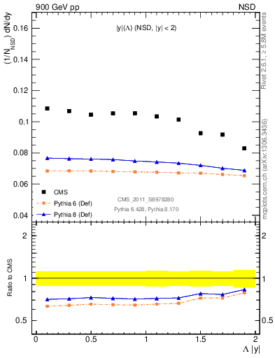 Plot of L_eta in 900 GeV pp collisions