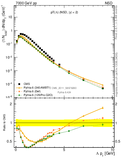 Plot of L_pt in 7000 GeV pp collisions