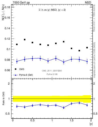 Plot of Xim2L_eta in 7000 GeV pp collisions