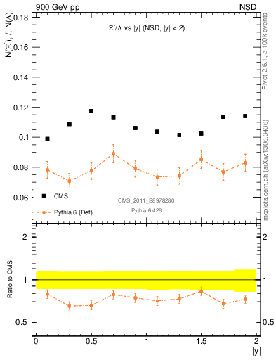 Plot of Xim2L_eta in 900 GeV pp collisions