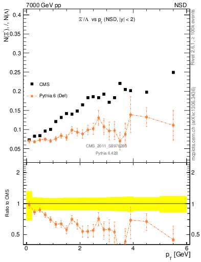 Plot of Xim2L_pt in 7000 GeV pp collisions