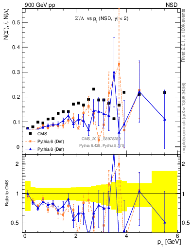 Plot of Xim2L_pt in 900 GeV pp collisions