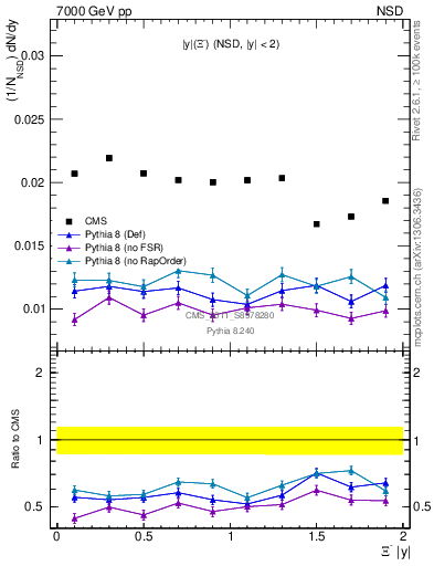 Plot of Xim_eta in 7000 GeV pp collisions