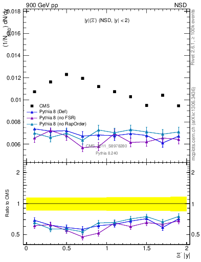 Plot of Xim_eta in 900 GeV pp collisions