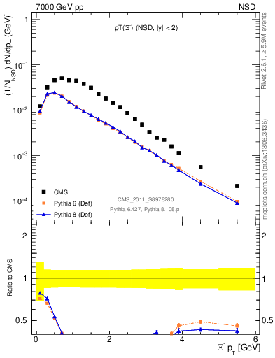 Plot of Xim_pt in 7000 GeV pp collisions