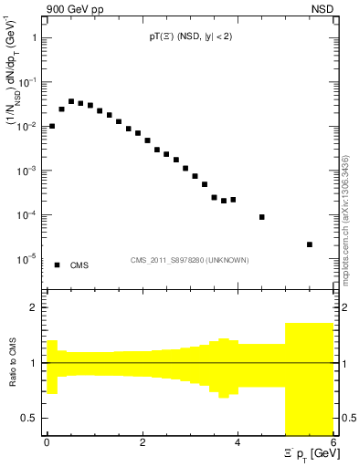 Plot of Xim_pt in 900 GeV pp collisions