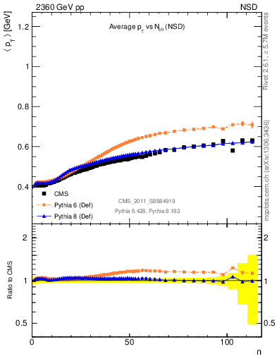 Plot of avgpt-vs-nch in 2360 GeV pp collisions
