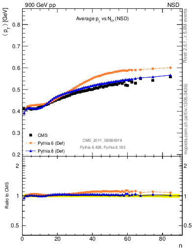 Plot of avgpt-vs-nch in 900 GeV pp collisions