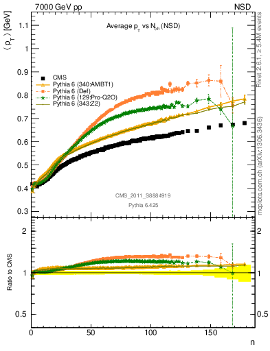 Plot of avgpt-vs-nch in 7000 GeV pp collisions