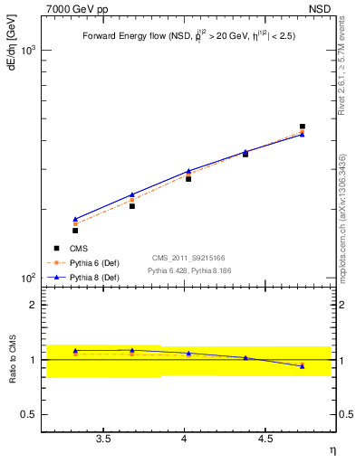 Plot of eflow in 7000 GeV pp collisions