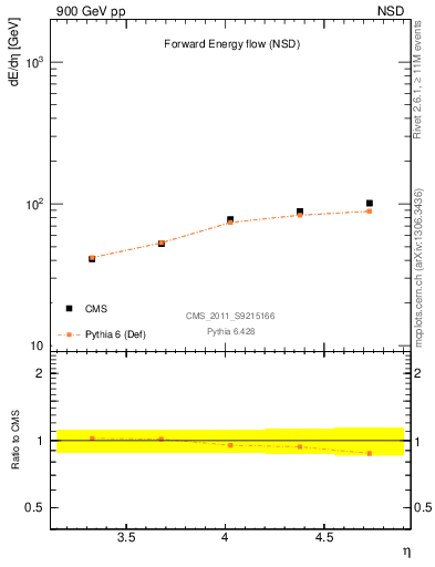 Plot of eflow in 900 GeV pp collisions