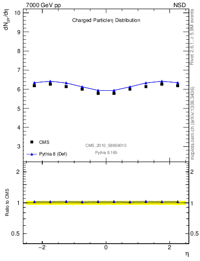 Plot of eta in 7000 GeV pp collisions