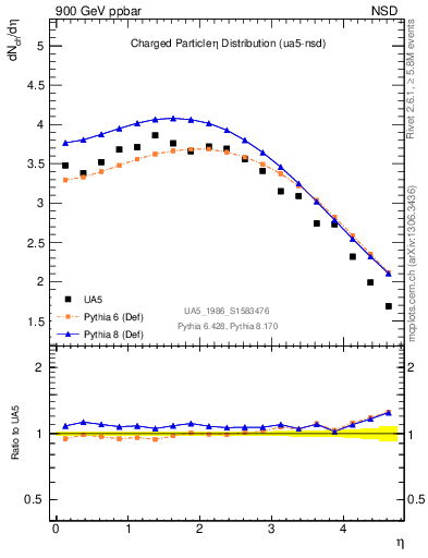 Plot of eta in 900 GeV ppbar collisions
