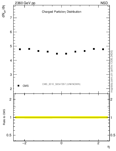 Plot of eta in 2360 GeV pp collisions