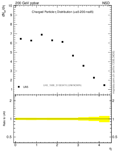 Plot of eta in 200 GeV ppbar collisions