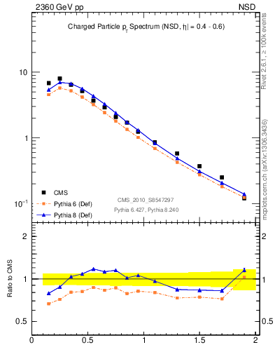 Plot of pt in 2360 GeV pp collisions
