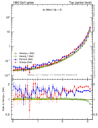 Plot of dphittbar in 1960 GeV ppbar collisions