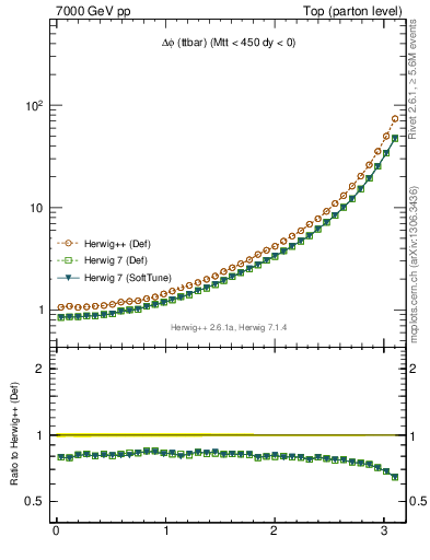 Plot of dphittbar in 7000 GeV pp collisions