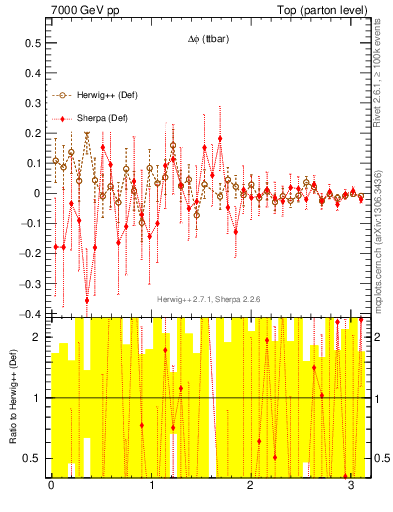 Plot of dphittbar.asym in 7000 GeV pp collisions