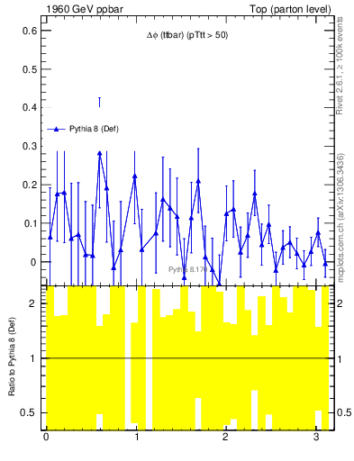 Plot of dphittbar.asym in 1960 GeV ppbar collisions
