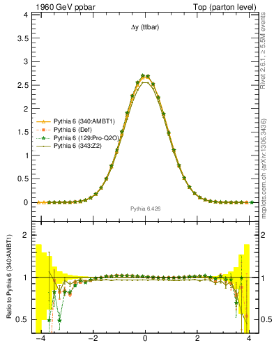 Plot of dyttbar in 1960 GeV ppbar collisions