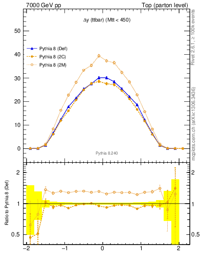 Plot of dyttbar in 7000 GeV pp collisions