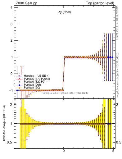 Plot of dyttbar.asym in 7000 GeV pp collisions