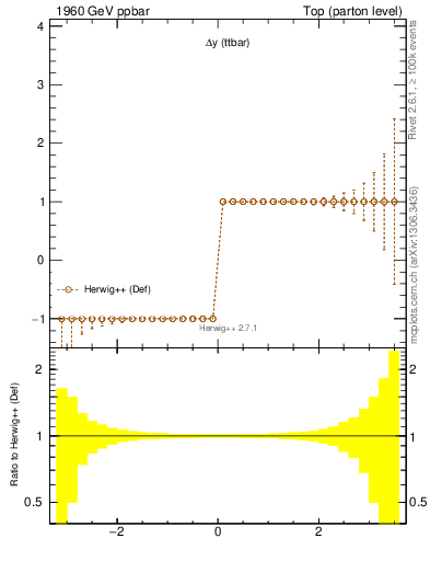 Plot of dyttbar.asym in 1960 GeV ppbar collisions