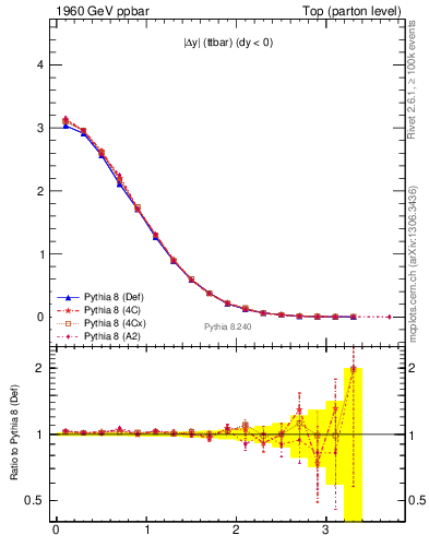 Plot of moddyttbar in 1960 GeV ppbar collisions