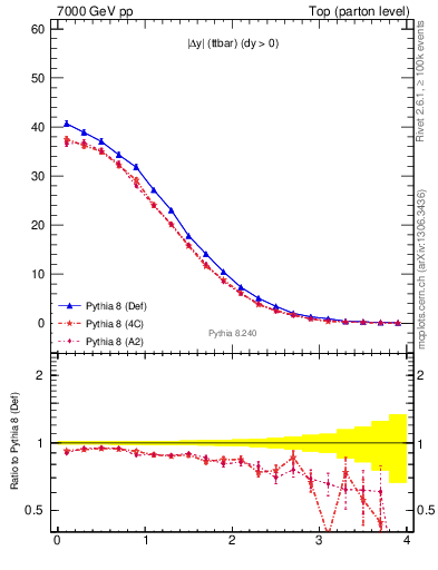 Plot of moddyttbar in 7000 GeV pp collisions