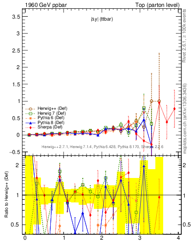 Plot of moddyttbar.asym in 1960 GeV ppbar collisions