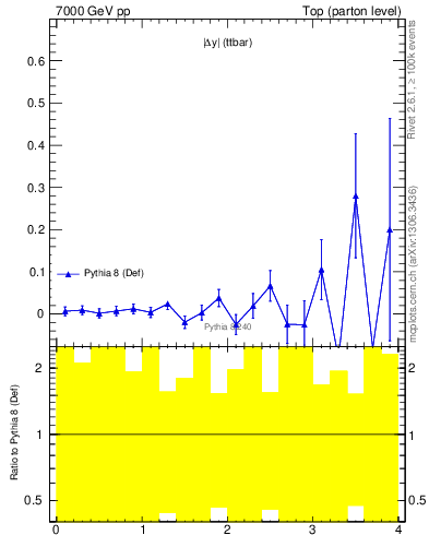 Plot of moddyttbar.asym in 7000 GeV pp collisions