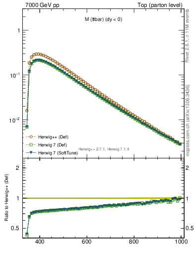 Plot of mttbar in 7000 GeV pp collisions