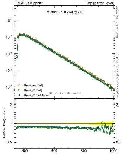 Plot of mttbar in 1960 GeV ppbar collisions