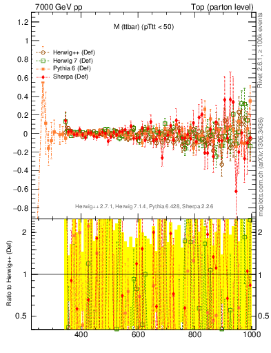 Plot of mttbar.asym in 7000 GeV pp collisions