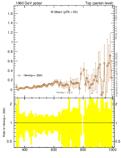 Plot of mttbar.asym in 1960 GeV ppbar collisions